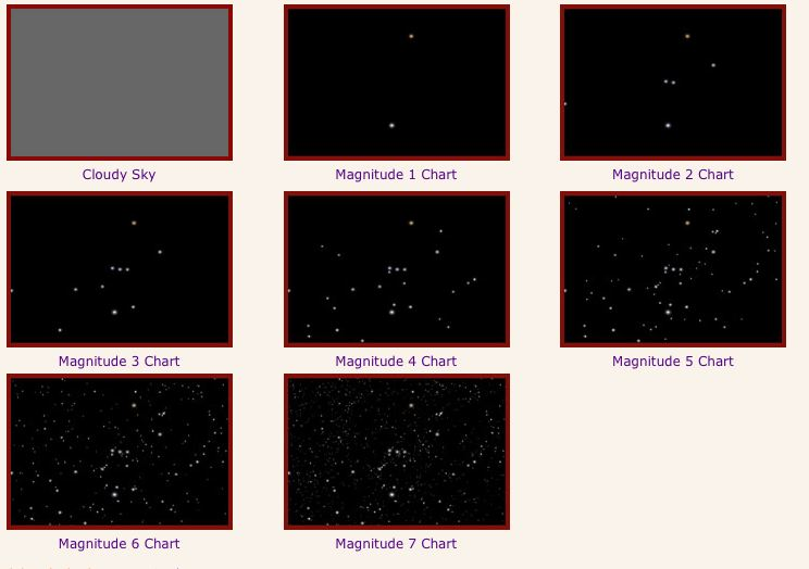magcharts